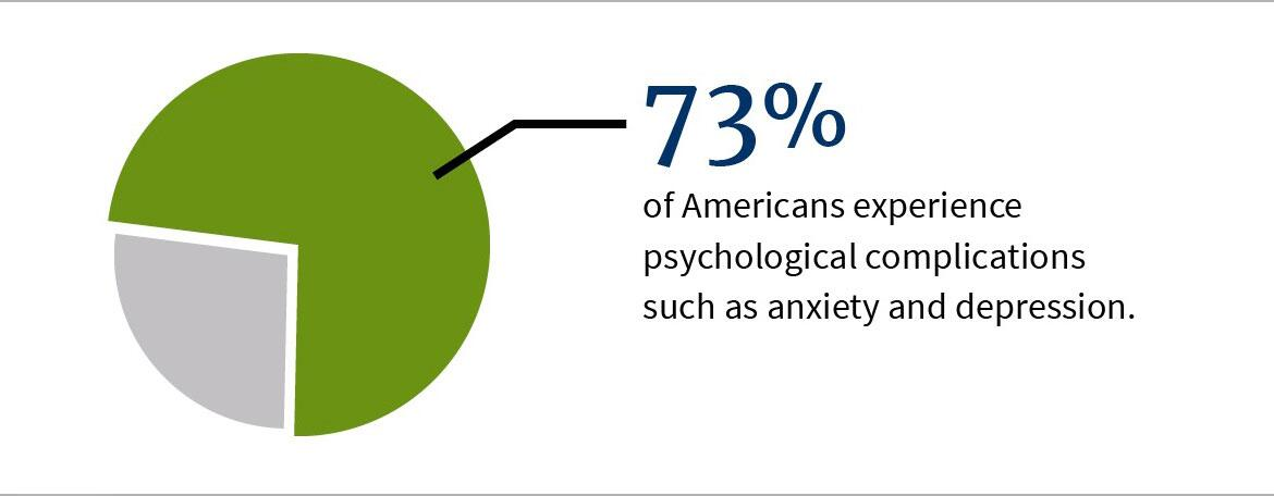 73% of Americans experience psychological complications such as anxiety and depression.