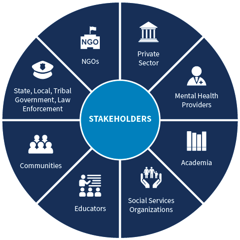 Circular graphic of CVE stakeholders (represented in the center) with : State, Local, Tribal Government, Law Enforcement; Communities; NGOs; Private Sector; Mental Health Providers; Educators; Social Services Organizations; Academia