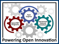 Powering Open innovaiton. There are three main cogs colored red (Apex program), blue (tech engine) and green (Harnessed, tailored solutions)..