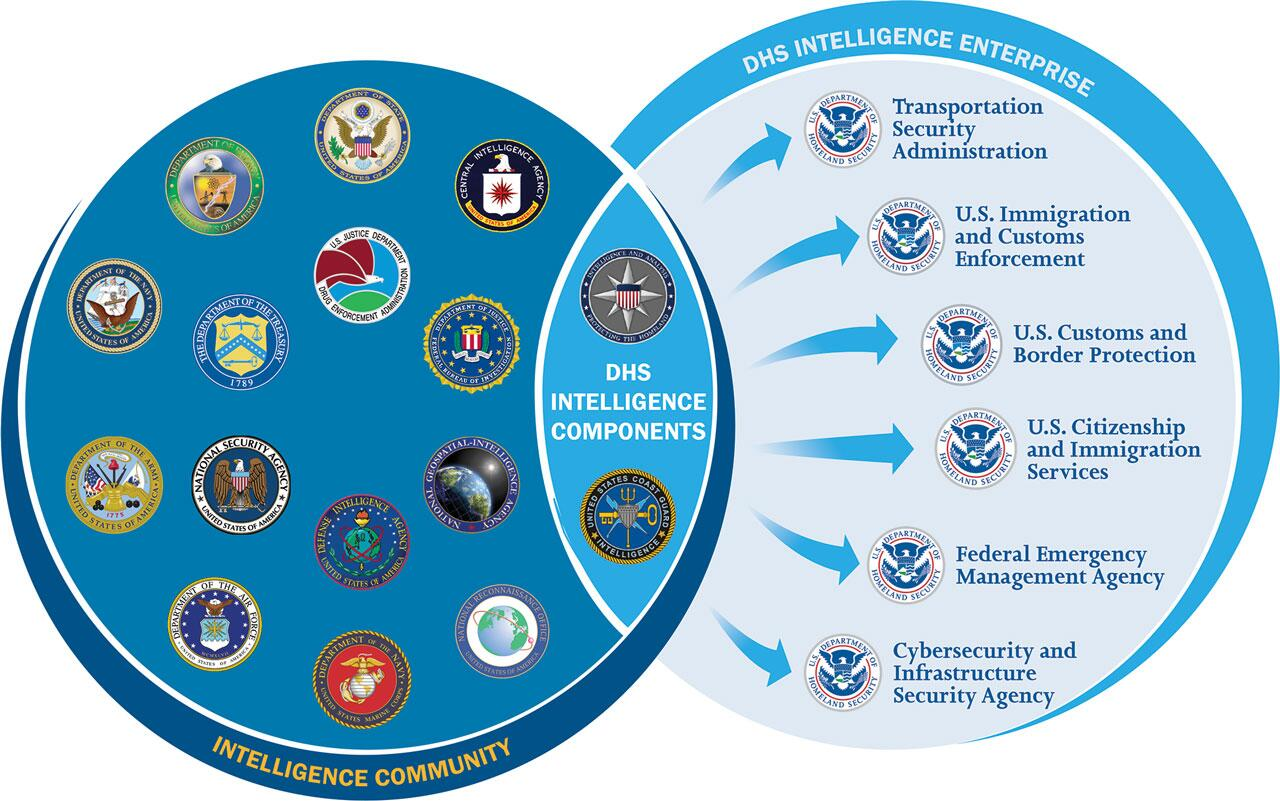 Venn diagram showing how the DHS Intelligence Enterprise works with the rest of the US intelligence community through the DHS Intelligence Components