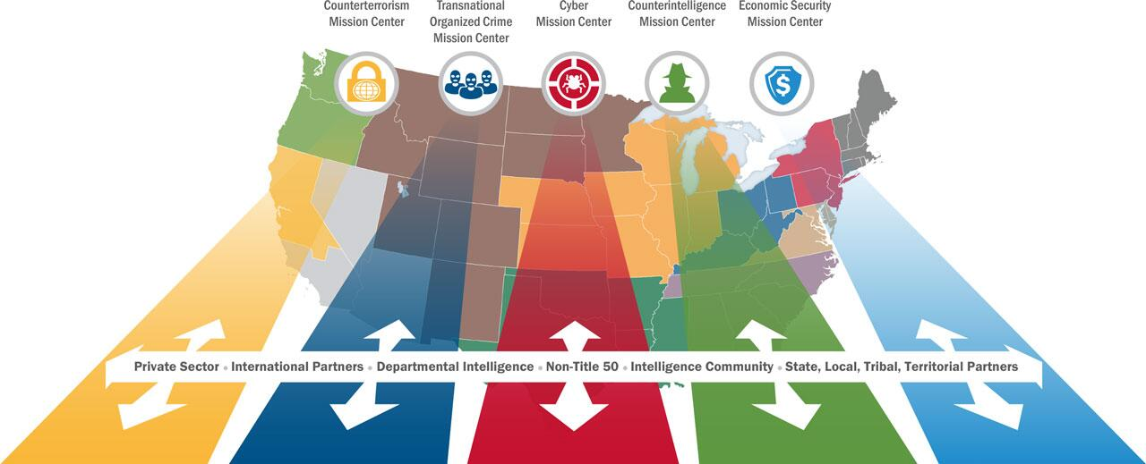 Map of the United States with an overlay describing the five mission centers and how they work with the private sector, international partners, department intelligence, Non-Title 50, Intelligence Community, and State, Local, Tribal and Territorial Partners. Counterterrorism Mission Center, Transnational Organized Crime Mission Center, Cyber Mission Center, Counterintelligence Mission Center, Economic Security Mission Center.