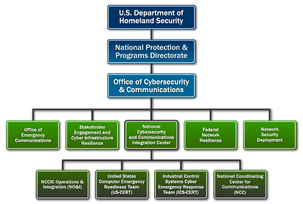 National Cybersecurity Amp Communications Integration Center