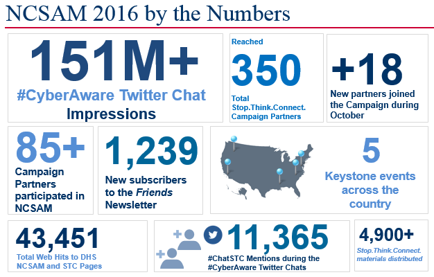 NCSAM 2016 by the Numbers. 151 one million #CyberAware twitter chat impressions, reached 350 total stop.think.connect.campaign.partners. +18 new parternes joined the campaign during October, 85 campaign partners participated in NCSAM, 1,239 new subscribers to the Friends Newsletter, 43,451 total web hits to DHS NCSAM and STC pages. 11,365  #ChatSTC mentions during #CyberAware twitter chats, 4,900+ stop think connect materials distributed.
