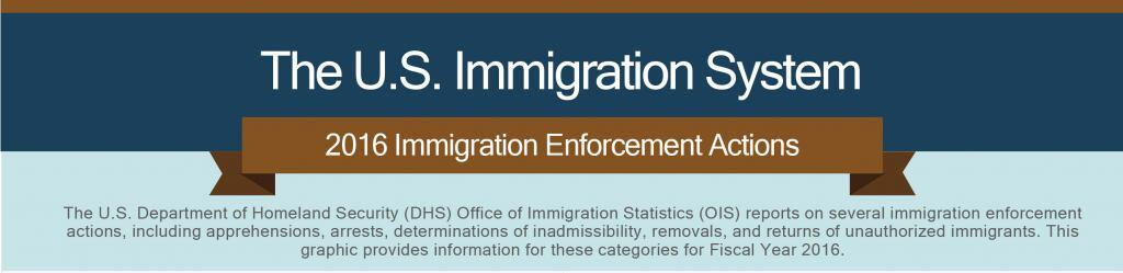 The U.S. Immigration System. 2016 Enforcement Actions. The U.S. Department of Homeland Security (DHS) Office of Immigration Statistics (OIS) reports on several immigration enforcement actions, including apprehensions, arrests, determinations of inadmissibility, removals, and returns of unauthorized immigrants. This graphic provides information for these categories for Fiscal Year 2016.