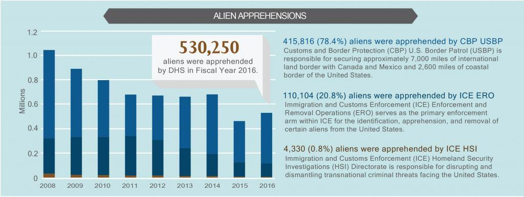 Alien Apprehensions. 530,250 aliens were apprehended by DHS in Fiscal Year 2016. 415, 816 (78.4%) aliens were apprehended by CBP USBP. Customs and Border Protection (CBP) U.S. Border Patrol is responsible for securing approximately 7,000 miles of international land border with Canada and Mexico and 2,600 miles of coastal border of the United States. 110,104 (20.8%) aliens were apprehended by ICE ERO. Immigration and Customs Enforcement (ICE) and Enforcement Removal Operations (ERO) serves as the primary enforcement arm within ICE for the identification, apprehension, and removal of certain aliens from the Unites States. 4,330 (0.8%) aliens were apprehended by ICE HSI. Immigration and Customs Enforcement (ICE) Homeland Security Investigations (HSI) Directorate is responsible for disrupting and dismantling transnational criminal threats facing the United States.