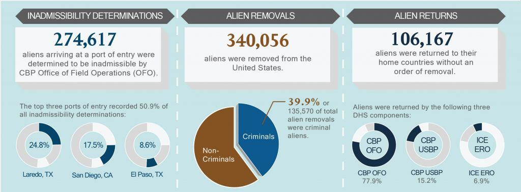 Inadmissibility determinations. 274,617 aliens arriving at a port of entry were determined to be inadmissible by CBP Office of Field Operations (OFO). The top three ports of entry recorded 50.9% of all inadmissibility determinations: Laredo, TX, 24.8%; San Diego, CA, 17.5%; El Paso, TX, 8.6%. Alien Removals. 340,056 aliens were removed from the United States. 39.9% or 135,570 of total alien removals were criminal aliens. Alien returns. 106,167 aliens were returned to their home countries without an order of removal. Aliens were returned by the following three DHS components. CBP OFO, 77.9%; CBP USBP, 15.2%; ICE ERO, 6.9%.
