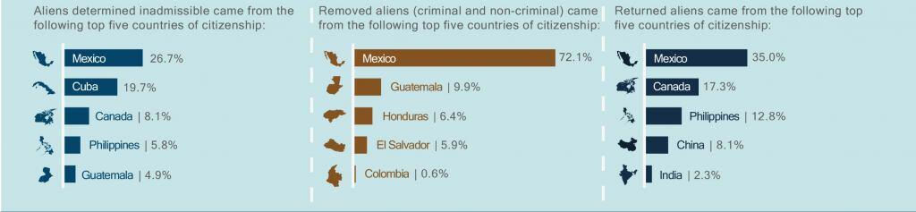 Aliens determined inadmissible came from the following top five countries of citizenship; Mexico, 26.7%; Cuba, 19.7%; Canada, 8.1%; Philippines, 5.8%; Guatemala, 4.9%. Removed aliens (criminal and non-criminal) came from the following top five countries of citizenship: Mexico, 72.1%; Guatemala, 9.9%; Honduras, 6.4%; El Salvador, 5.9%; Colombia, 0.6%. Returned aliens came from the following top five countries of citizenship: Mexico, 35%; Canada, 17.3%; Philippines, 12.8%; China, 8.1%; India, 2.3%.