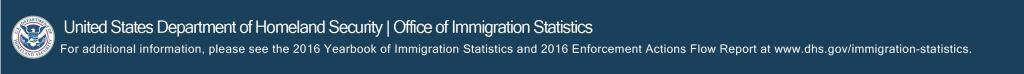 United States Department of Homeland Security, Office of Immigraiton Statistics. For additional information, please see the 2016 Yearbook of Immigration Statistics and 2016 Enforcement Actions Flow report at www.dhs.gov/immigration-statistics.