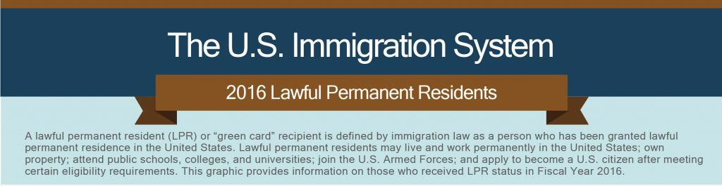 "The U.S. Immigration System. 2016 Lawful Permanent Residents. A lawful permanent resident (LPR) or ""green card"" is defined by immigration law as a person who has been granted lawful permanent residence in the United States. Lawful permanent residents may live and work permanently in the United States; own property; attend public schools, colleges, and universities; join the U.S. Armed Forces; and apply to become a U.S. citizen after meeting certain eligibility requirements. This graphic provides information on those who received LPR status in Fiscal Year 2016."
