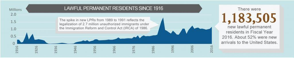 Lawful Permanent Residents since 1916. There were 1,183,505 new LPRs in Fiscal Year 2016. About 52% were new arrivals to the United States. The spike in new LPRs from 1989 to 1991 reflects the legalization of 2.7 million unauthorized immigrants under the Immigration Reform and Control Act (IRCA) of 1986.