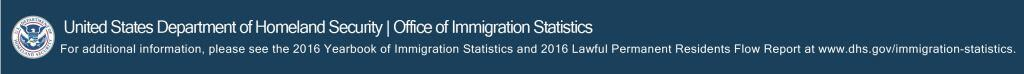 United States Department of Homeland Security, Office of Immigraiton Statistics. For additional information, please see the 2016 Yearbook of Immigration Statistics and 2016 Lawful Permanent Residents Flow report at www.dhs.gov/immigration-statistics.
