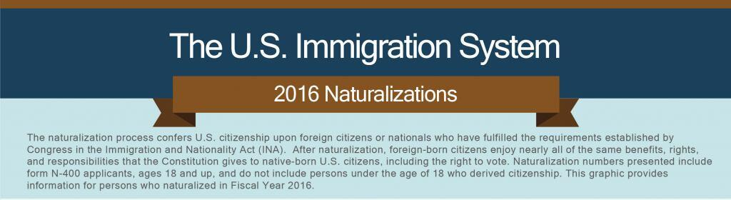 The U.S. Immigration System: 2016 Naturalizations. The naturalization process confers U.S. citizenship upon foreign citizens or nationals who have fulfilled the requirements established by Congress in the Immigration and Nationality Act (INA). After naturalization, foreign-born citizens enjoy nearly all of the same benefits, rights, and responsibilities that the Constitution gives to native-born U.S. citizens, including the right to vote. Naturalization numbers presented include form N-400 applicants, ages 18 and up, and do not include persons under the age of 18 who derived citizenship.