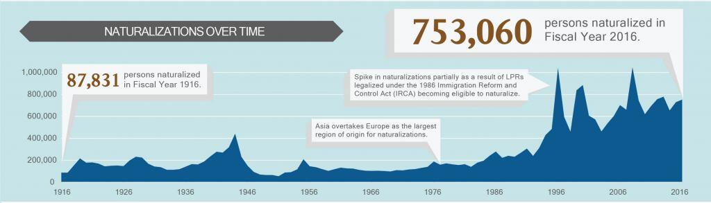 Naturalizations over time. 87,831 persons naturalized in Fiscal Year 1916. 753, 060 persons naturalized in Fiscal Year 2016. Spike in naturalizations partially as a result of LPRs legalized under the 1986 Immigration Reform and Control Act (IRCA) becoming eligible to naturalize. Asia overtakes Europe as the largest region of origin for naturalizations in the late 1970s.