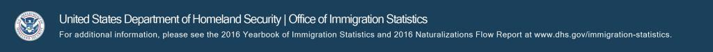 United States Department of Homeland Security, Office of Immigraiton Statistics. For additional information, please see the 2016 Yearbook of Immigration Statistics and 2016 Naturalizations Flow report at www.dhs.gov/immigration-statistics.