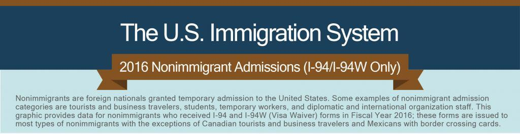 The U.S. Immigration System. 2016 Nonimmigrant Admissions (I-94/I-94W only). Nonimmigrants are foreign nationals granted temporary admission to the United States. Some examples of nonimmigrant admission categories are tourists and business travelers, students, temporary workers, and diplomatic and international organization staff. This graphic provides data for nonimmigrants who received I-94 and I-94W (visa waiver) forms in Fiscal Year 2016; these forms are issued to most types of nonimmigrants with the exceptions of Canadian tourists and business travelers and Mexicans with border crossing cards.