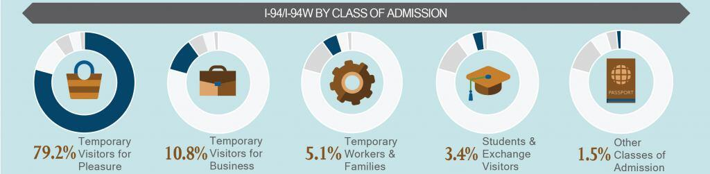 I-94/I-94W by class of admission. Temporary visitors for pleasure, 79.2%; Temporary visitors for business, 10.8%; Temporary workers & families, 5.1%; Students & Exchange visitors, 3.4%; Other classes of admission, 1.5%.
