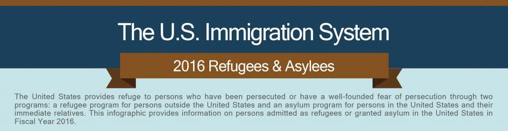 The U.S. Immigration System. 2016 Refugees & Asylees. The United States provides refuge to persons who have been persecuted or have a well-founded fear of persecution through two programs: a refugee program for persons outside the United States and an asylum program for persons in the United States and their immediate relatives. This infographic provides information on persons admitted as refugees or granted asylum in the United States in Fiscal Year 2016.