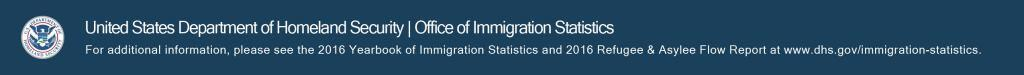 United States Department of Homeland Security, Office of Immigraiton Statistics. For additional information, please see the 2016 Yearbook of Immigration Statistics and 2016 Refugee & Asylee Flow report at www.dhs.gov/immigration-statistics.