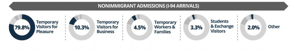 Of all nonimmigrant admissions (I-94 arrivals), 79.8% were Temporary Visitors for Pleasure, 10.3% were Temporary Visitors for Business, 4.5% were Temporary Workers and Families, 3.3% were Students and Exchange Visitors, and 2% were Other categories.