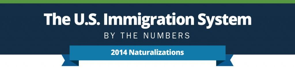 The U.S. Immigration System by the numbers. 2014 Naturalizations infographic.