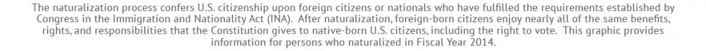 The naturalization process confers U.S. citizenship upon foreign citizens or nationals who have fulfilled the requirements established by Congress in the Immigration and Nationality Act (INA). After naturalization, foreign-born citizens enjoy nearly all of the same benefits, rights, and responsibilities that the Constitution gives to native-born U.S. citizens, including the right to vote. This graphic provides information for persons who naturalized in Fiscal Year 2014.