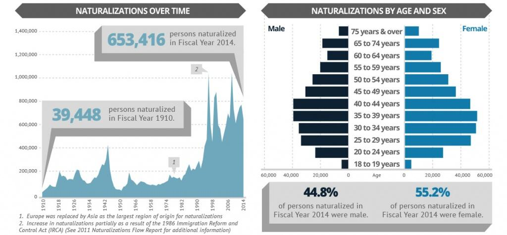 653,416 persons naturalized in Fiscal Year 2014 compared to 39,448 naturalized in Fiscal Year 1910. Europe was replaced by Asia in the late 1970's as the largest region of origin for naturalizations. The Increase in naturalizations in the 1990's were partially as a result of the 1986 Immigration and Reform Control Act (IRCA). 44.8% of persons naturalized in Fiscal Year 2014 were male and 55.2% were female.