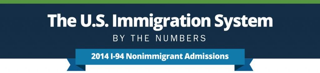 The U.S. Immigration System by the numbers. 2014 I-94 Nonimmigrant Admissions infographic.