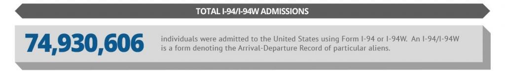 74,930,606 individuals were admitted to the United States using Form I-94 or I-94W. An I-94/I-94W is a form denoting the Arrival-Departure Record of particular aliens.
