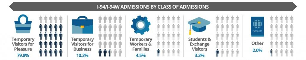 I-94/I-94W admissions by class of admissions. Temporary visitors for pleasure, 79.8%. Temporary visitors for business, 10.3%. Temporary workers & families, 4.5%. Students and exchange visitors 3.3%, Others, 2%.