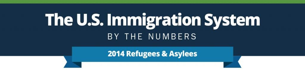 The U.S. Immigration System by the numbers. 2014 Refugees & Asylees infographic.