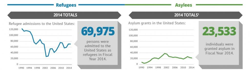 69,975 persons were admitted to the United States as refugees in Fiscal Year 2014. 23,533 individuals were granted asylum in Fiscal Year 2014.