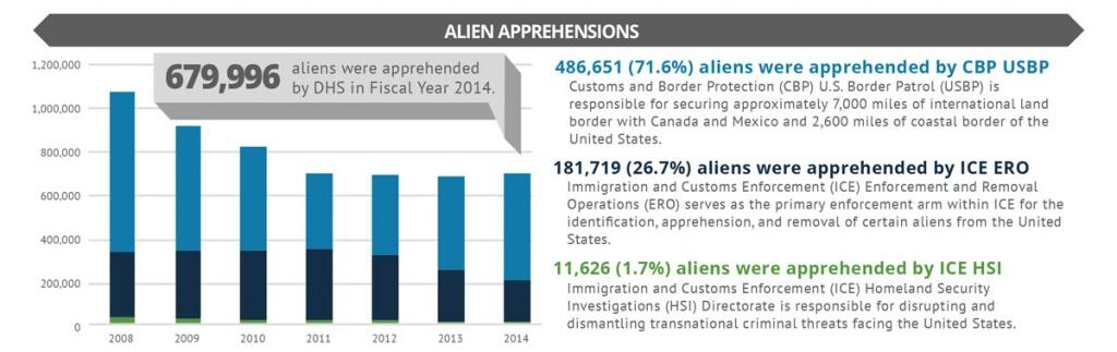 679,996 aliens were apprehended by DHS in Fiscal Year 2014. 71.6% percent of that were apprehended by Customs and Border Protection (CBP) U.S. Border Patrol (USBP). CBP USBP is responsible for securing approximately 7,000 miles of international land border with Canada and Mexico and 2,600 miles of coastal border of the United States. 26.7% percent of the total 679,996 aliens were apprehended by Immigration and Customs Enforcement (ICE) Enforcement and Removal Operations (ERO). ICE ERO serves as the primary enforcement arm within ICE for the identification, apprehension, and removal of certain aliens from the United States. 1.7% of aliens were apprehended by Immigration and Customs Enforcement (ICE) Homeland Security Investigations (HSI) Directorate. ICE HSI is responsible for disrupting and dismantling transnational criminal threats facing the United States.