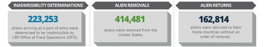 223,253 aliens arriving at a port of entry were determined to be inadmissible by CBP Office of Field Operations (OFO). 414,481 aliens were removed from the United States. 162,814 aliens were returned to their home countries without an order of removal.