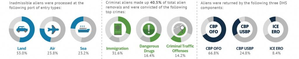 Inadmissible aliens were processed at the following port of entry types: 53% by Land, 23.8% by Air, and 23.2% by Sea. Criminal aliens made up 40.5% of total alien removals and were convicted of the following top crimes: 31.6% are Immigration, 16.4% are Dangerous Drugs, and 14.2% are Criminal Traffic Offenses. Aliens were returned by the following three DHS components: 66.8% by CBP OFO, 24.8% by CBP USBP, and 8.4% by ICE ERO.