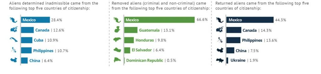 Aliens determined inadmissible came from the following top 5 countries of citizenship: 28.4% from Mexico, 12.6% from Canada, 10.9% from Cuba, 10.7% from The Philippines, and 6.4% from China. Removed aliens (criminal and non-criminal) came from the following top five countries of citizenship: 66.6% from Mexico, 13.1% from Guatemala, 9.8% from Honduras, 6.4% from El Salvador, and 0.5% from Dominican Republic. Returned aliens came from the following top five countries of citizenship: 44.3% from Mexico, 14.3% from Canada, 13.6% from The Philippines, 7.5% from China, and 1.9% from Ukraine.