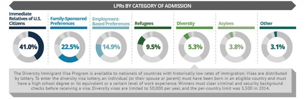 Immediate Relatives of U.S. citizens account for 41% of LPRs in 2014. 22.5% were Family Sponsored Preferences; 14.9% were Employment-Based Preferences; 9.5% were Refugees; 5.3% were Diversity; 3.8% were Asylees; and 3.1% were other categories. The Diversity Immigrant Visa Program is available to nationals of countries with historically low rates of immigration. Visas are distributed by lottery. To enter the diversity visa lottery, an individual (or their spouse or parent) must have been born in an eligible country and must have a high school degree or its equivalent or a certain level of work experience. Winners must clear criminal and security background checks before receiving a visa. Diversity visas are limited to 50,000 per year, and the per-country limit was 3,500 in 2014.