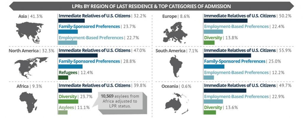 Asia accounted for 41.3% percent of LPRs by Region of Last Residence in 2014. North America was 32.3%; Africa was 9.3%; Europe was 8.6%; South America was 7.1%; and Oceania was 0.6%. Immediate Relatives of U.S. Citizens was the leading category of admission in all regions.