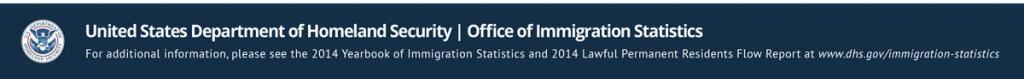 For more information, please see the 2014 Yearbook of Immigration Statistics and 2014 Lawful Permanent Residents Flow Report at www.dhs.gov/immigration-statistics.