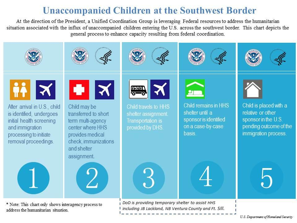 This chart depicts the general process to enhance capacity resulting from federal coordination.  Step 1: After arrival in U.S., child is identified, undergoes initial health screening and immigration processing to initiate removal proceedings.  Step 2: Child may be transferred to short term multi-agency center where HHS provides medical check, immunizations and shelter assignment.  Step 3: Child travels to HHS shelter assignment.  Transportation is provided by DHS.  Step 4: Child remains in HHS shelter until a sponsor is identified on a case-by-case basis.  Step 5: Child is placed with a relative or other sponsor in the U.S. pending outcome of the immigration process.