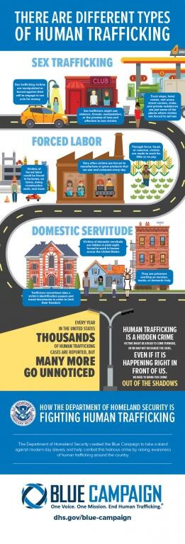 There are different types of human trafficking. *** Sex Trafficking. Sex trafficking victims are manipulated or forced against their will to engage in sex acts for money. Sex traffickers might use violence, threats, manipulation, or the promise of love and affection to lure victims.  Truck stops, hotel rooms, rest areas, street corners, clubs, and private residences are just some of the places where victims are forced to sell sex. *** Forced Labor.  Victims of forced labor could be found in factories, or farms, doing construction work, and more. Very often victims are forced to manufacture or grow products that we use and consume every day.  Through force, fraud, or coercion, victims are made to work for little or no pay. *** Every year in the United States thousands of human trafficking cases are reported, but many more go unnoticed. Human trafficking is a hidden crime. Victims might be afraid to come forward, or we may not recognize the signs, even if it is happening right in front of us.  We need to bring this crime out of the shadows. *** How the Department of Homeland Security is fighting human trafficking.  The Department of Homeland Security created the Blue Campaign to take a stand against modern day slavery and help combat this heinous crime by raising awareness of homan trafficking around the country. *** Blue Campaign. One Voice. One Mission. End Human Trafficking. dhs.gov/blue-campaign