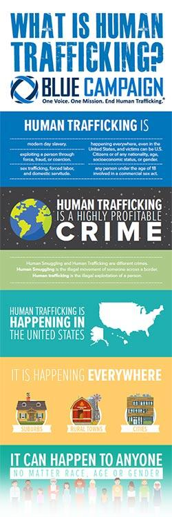 Thumbnail of the What is Human Trafficking? Infographic.