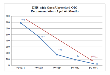 DHS-wide Open/Unresolved OIG Recommendations Aged 6+ Months. FY 2011: 691 Unresolved OIG Recommendations; FY 2012: 467 Unresolved OIG Recommendations; FY 2013: 175 Unresolved OIG Recommendations; FY 2014: 94 Unresolved OIG Recommendations; FY 2015: 21 Unresolved OIG Recommendations.