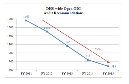 DHS-wide Open OIG Audit Recommendations. FY 2011: 1663 Recommendations; FY 2012: 1402 Recommendations; FY 2013: 1065 Recommendations; FY 2014: 736 Recommendations; FY 2015: 583 Recommendations.