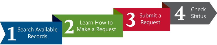 FOIA Steps- 1. Search Available Records, 2. Learn How to Make a Request, 3. Submit a Request, 4. Check Status