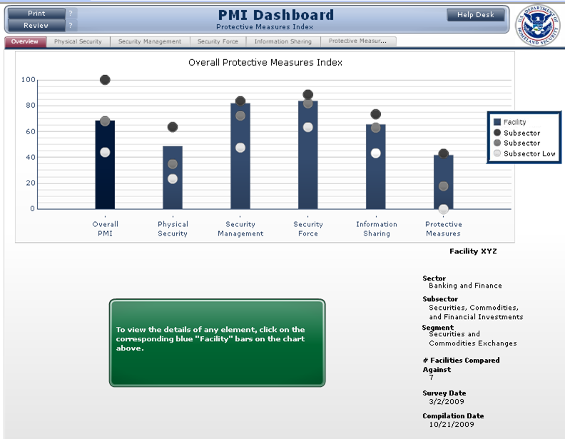 This is an example of the information displayed in the IST Dashboard. At the top are six bar graphs displaying the example facility's scores for overall security, physical security, security management, security force, information sharing, and protective measures. Each bar graph is compared to other facilities so determine how it ranks compared to other similar facilities.
