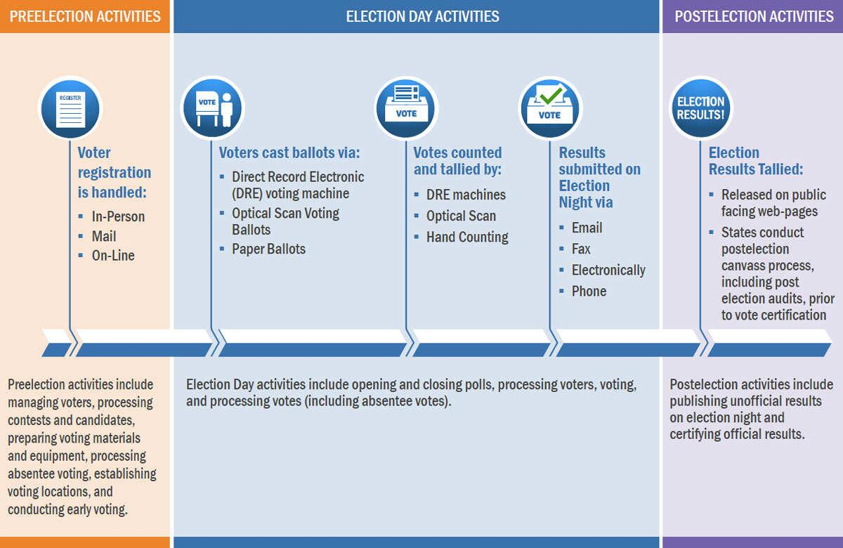 Infographic of the U.S. Electoral Process, including preelection activities, election day activities, and postelection activities.