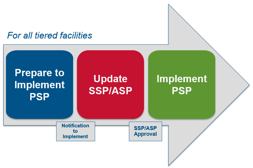 "Personnel Surety Program process chart for all tiered faciltiies. Arrow with three boxes point to the right. Blue box reads ""Prepare to Implement"". Red box reads ""Update SSP/ASP"". Green box reads ""Implement PSP""."