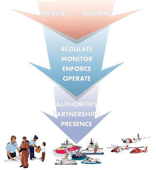 U.S. Coast Guard's Prevent-Respond diagram