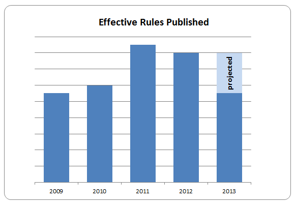 Figure 1: Published Rules that Have Gone Into Effect by Fiscal Year