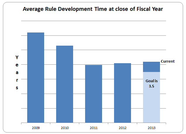 Figure 3: Average Rule Development Time of Active Rulemaking Projects